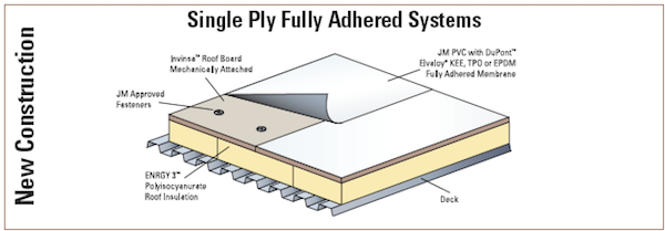 Single Ply Commercial Roofing Carolina Flat Roofing